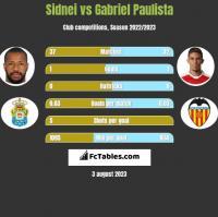 Sidnei vs Gabriel Paulista h2h player stats