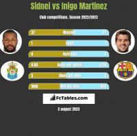 Sidnei vs Inigo Martinez h2h player stats