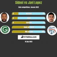 Sidnei vs Javi Lopez h2h player stats