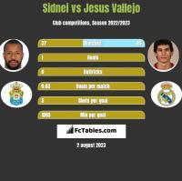 Sidnei vs Jesus Vallejo h2h player stats