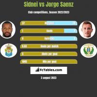 Sidnei vs Jorge Saenz h2h player stats