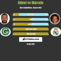 Sidnei vs Marcelo h2h player stats