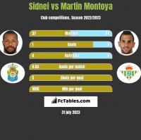 Sidnei vs Martin Montoya h2h player stats