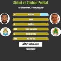 Sidnei vs Zouhair Feddal h2h player stats