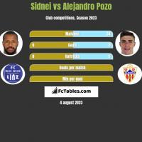 Sidnei vs Alejandro Pozo h2h player stats