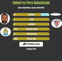 Sidnei vs Peru Nolaskoain h2h player stats
