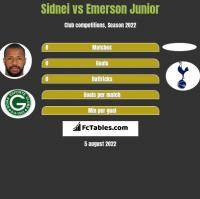 Sidnei vs Emerson Junior h2h player stats