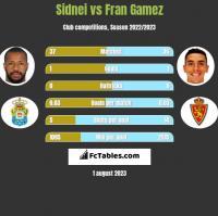 Sidnei vs Fran Gamez h2h player stats
