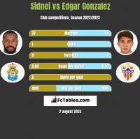 Sidnei vs Edgar Gonzalez h2h player stats