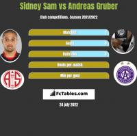 Sidney Sam vs Andreas Gruber h2h player stats