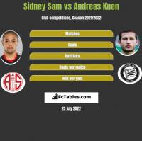 Sidney Sam vs Andreas Kuen h2h player stats