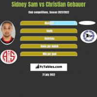 Sidney Sam vs Christian Gebauer h2h player stats