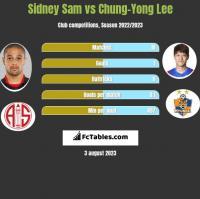 Sidney Sam vs Chung-Yong Lee h2h player stats
