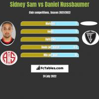 Sidney Sam vs Daniel Nussbaumer h2h player stats