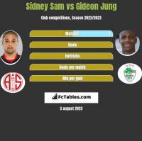 Sidney Sam vs Gideon Jung h2h player stats