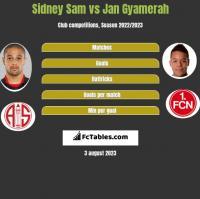 Sidney Sam vs Jan Gyamerah h2h player stats