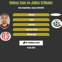 Sidney Sam vs Julius Ertlhaler h2h player stats