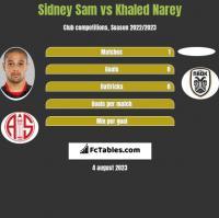 Sidney Sam vs Khaled Narey h2h player stats
