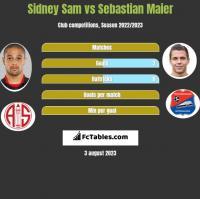 Sidney Sam vs Sebastian Maier h2h player stats