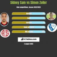Sidney Sam vs Simon Zoller h2h player stats