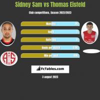 Sidney Sam vs Thomas Eisfeld h2h player stats