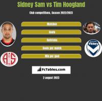 Sidney Sam vs Tim Hoogland h2h player stats