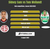 Sidney Sam vs Tom Weilandt h2h player stats