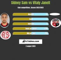 Sidney Sam vs Vitaly Janelt h2h player stats