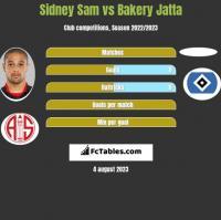Sidney Sam vs Bakery Jatta h2h player stats
