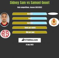 Sidney Sam vs Samuel Gouet h2h player stats