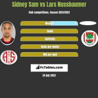 Sidney Sam vs Lars Nussbaumer h2h player stats