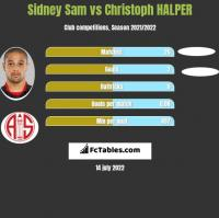 Sidney Sam vs Christoph HALPER h2h player stats