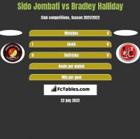 Sido Jombati vs Bradley Halliday h2h player stats