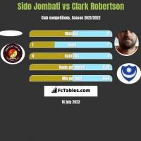 Sido Jombati vs Clark Robertson h2h player stats