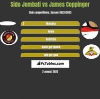 Sido Jombati vs James Coppinger h2h player stats