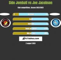 Sido Jombati vs Joe Jacobson h2h player stats