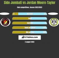 Sido Jombati vs Jordan Moore-Taylor h2h player stats