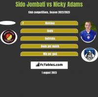 Sido Jombati vs Nicky Adams h2h player stats