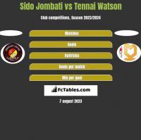 Sido Jombati vs Tennai Watson h2h player stats
