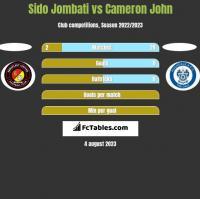 Sido Jombati vs Cameron John h2h player stats