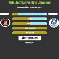 Sido Jombati vs Kyle Jameson h2h player stats
