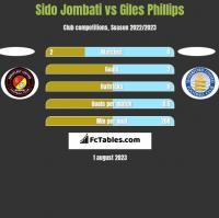 Sido Jombati vs Giles Phillips h2h player stats