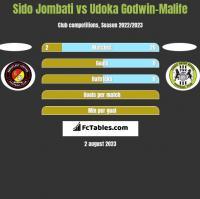 Sido Jombati vs Udoka Godwin-Malife h2h player stats