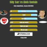Sidy Sarr vs Alois Confais h2h player stats