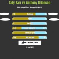 Sidy Sarr vs Anthony Briancon h2h player stats
