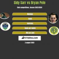 Sidy Sarr vs Bryan Pele h2h player stats