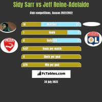 Sidy Sarr vs Jeff Reine-Adelaide h2h player stats