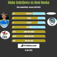 Siebe Schrijvers vs Deni Hocko h2h player stats