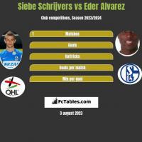 Siebe Schrijvers vs Eder Alvarez h2h player stats