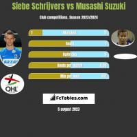 Siebe Schrijvers vs Musashi Suzuki h2h player stats